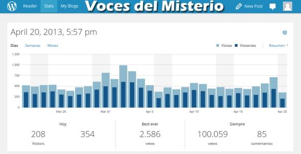 100000 visitas
