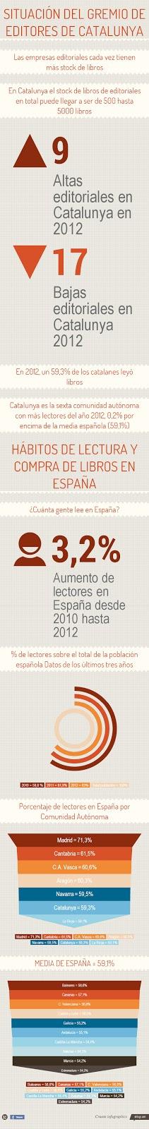 Hábitos de lectura y compra de libros en España ©infogr.am